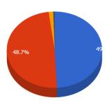 Gráfico con spreadsheet